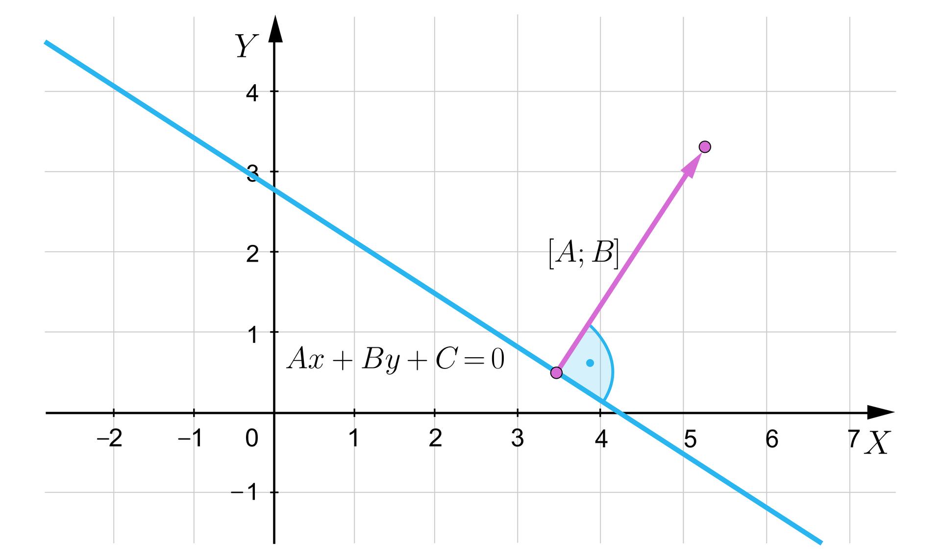 Ilustracja przedstawia układ współrzędnych iks igrek. Przez puntky iks równa się cztery ijedna trzecia oraz igrek równa się dwa itrzy czwarte, biegnie prosta opisana jako aiks dodać be iks dodać ce równa się zero. Na prostej wmiejscu owspółrzędnych trzy ipół ipół oznaczono punkt od którego poprowadzono odcinek prostopadły do prostej opisany jako abe.