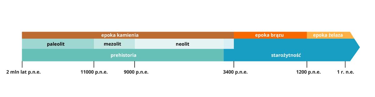 taśma chronologicza prehistorii Źródło: Contentplus.pl sp. zo.o., licencja: CC BY 3.0.