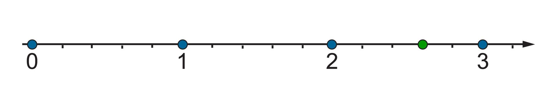 Rysunek osi liczbowej zzaznaczonymi punktami 0, 1, 2, 3. Odcinek jednostkowy podzielony na pięć równych części. Szukana liczba wyznacza trzy części za punktem 2.