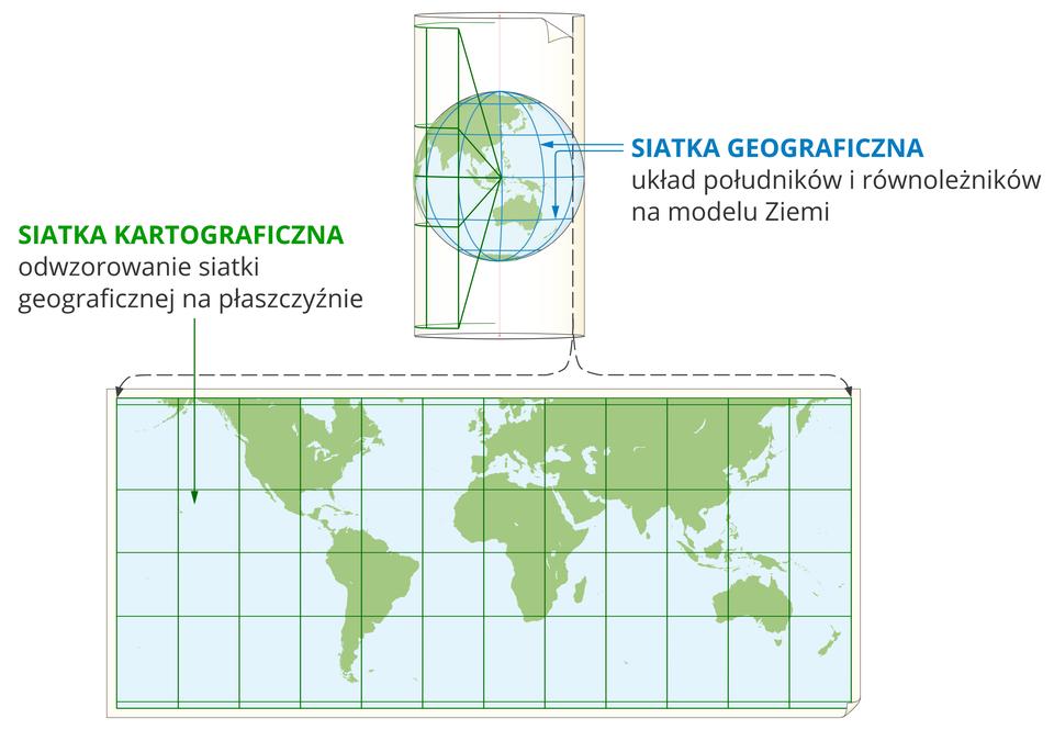 Ilustracja przedstawia globus, czyli model Ziemi zrozmieszczonymi na nim kontynentami. Na globusie wyrysowana jest siatka południków irównoleżników – to siatka geograficzna. Dokoła globusa owinięta jest płaska powierzchnia, na którą rzutowane są południki irównoleżniki zglobusa. Na tej płaskiej powierzchni tworzą one siatkę kartograficzną. Na dole umieszczona jest ta płaska powierzchnia po rozwinięciu – tworzy mapę świata zrozmieszczonymi kontynentami. Układ południków irównoleżników to siatka kartograficzna.