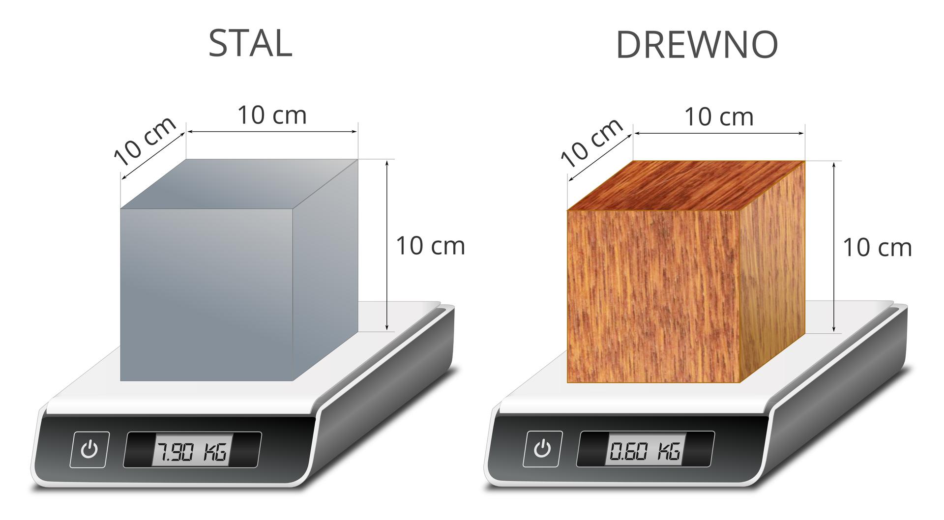 Ilustracja przedstawia dwie wagi zwyświetlaczem cyfrowym. Tło białe. Wagi ustawione są na płaskiej, równej powierzchni. Na obu wagach umieszczono po jednym sześcianie. Sześciany wykonane zostały zróżnych materiałów. Pierwszy – ze stali. Kolor szary. Drugi – zdrewna. Kolor brązowy. Nad każdym sześcianem znajduje się czarny napisy. Nad pierwszym: STAL. Nad drugim: DREWNO. Oba sześciany mają takie same wymiary. Długości boków oznaczono czarnymi strzałkami. Wynoszą po 10 centymetrów. Wskaźnik wagi, na której jest sześcian ze stali, wskazuje masę 7,90 kilograma. Wskaźnik wagi, na której znajduje się sześcian zdrewna, wskazuje masę 0,60 kilograma.