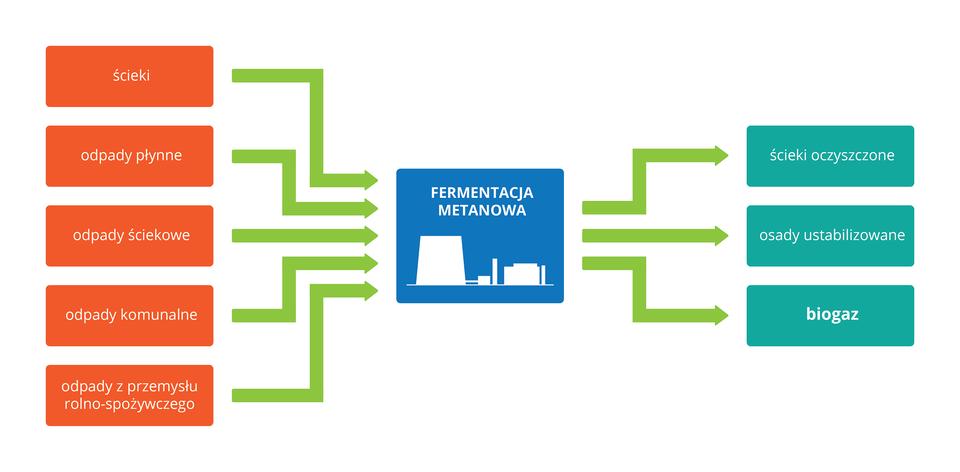 Ilustracja wformie schematu blokowego przedstawia znaczenie fermentacji metanowej. Wcentrum niebieski czworokąt zbiałą sylwetką urządzeń przemysłowych, opisany: fermentacja metanowa. Po lewej czerwone prostokąty, oznaczające różne rodzaje odpadów, doprowadzanych do urządzeń. Zielone strzałki prowadzą wprawo do błękitnych prostokątów, oznaczających uzyskane efekty. Jednym znich jest biogaz.