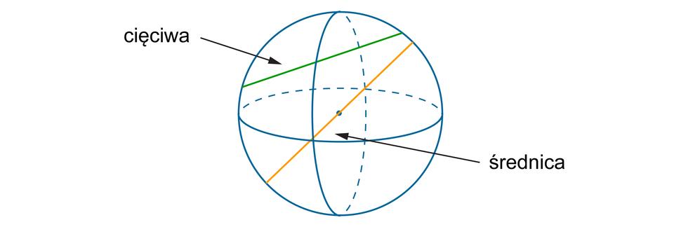 Rysunek sfery zzaznaczonymi średnicą icięciwą.