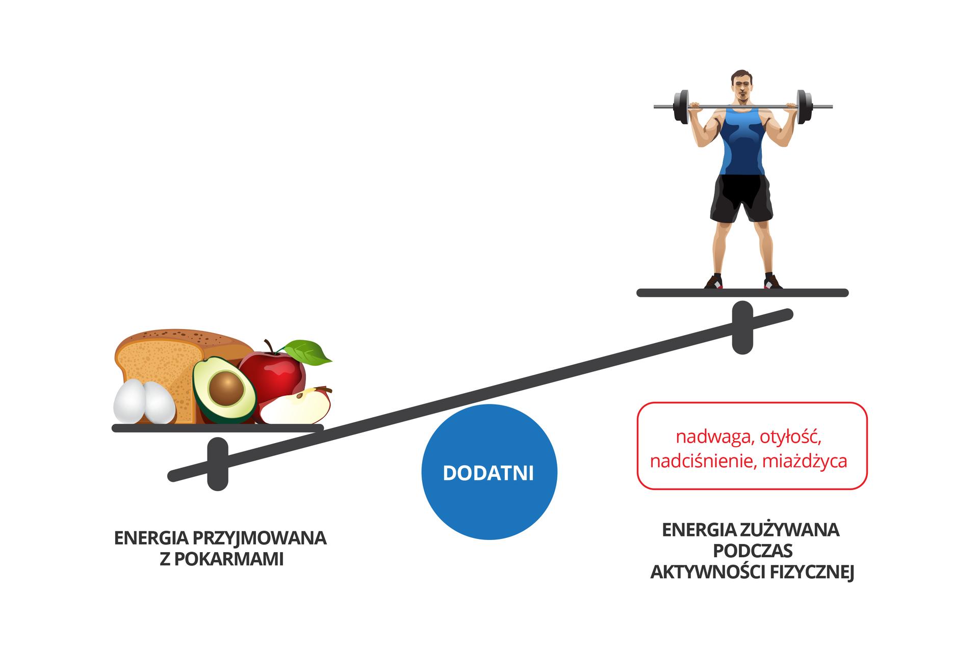 Wgalerii znajdują się plansze, dotyczące bilansowania energii. Rysunek przedstawia wagę na niebieskim kole znapisem: dodatni. Szala przechylona wlewo, pokarm wdole. Podpis: energia przyjmowana zpokarmami. Pod atletą wczerwonej ramce: nadwaga, otyłość, nadciśnienie, miażdżyca. Podpis: energia zużywana podczas aktywności fizycznej.