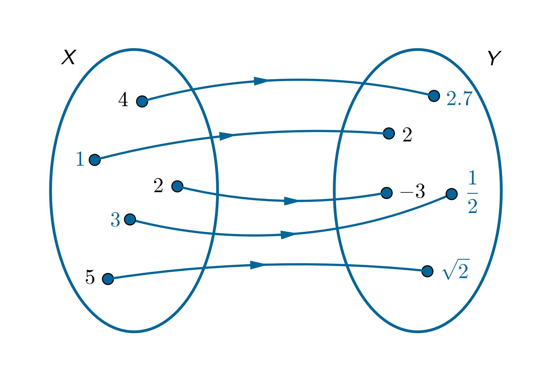 Graf jest rozwiązaniem zadania.
