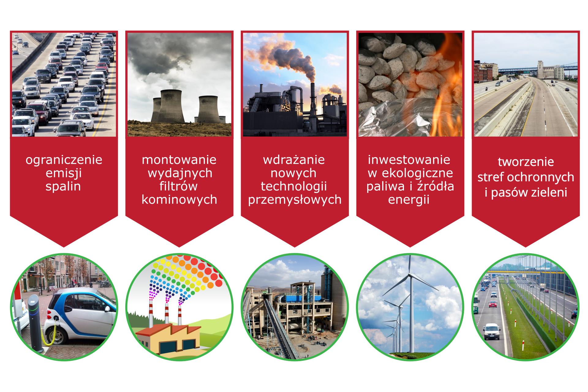 Grafika przedstawiająca źródła, rodzaje iskutki zanieczyszczeń powietrza oraz pokazująca sposób postępowania pozwalający chronić powietrze przed zanieczyszczeniami. Składa się zpięciu kolumn, wkażdej znajdują się dwa zdjęcia lub zdjęcie iilustracja: górne ilustrujące problem od którego biegnie wdół czerwona strzałka znapisem przedstawiającym kierunek działań oraz dolne zdjęcie lub ilustracja stanowiąca przykład rozwiązania problemu. Sposoby postępowania mające na celu ochronę powietrza to, licząc od lewej: ograniczenie emisji spalin, montowanie wydajnych filtrów kominowych, wdrażanie nowych technologii przemysłowych, inwestowanie wekologiczne paliwa iźródła energii oraz powstawanie stref ochronnych ipasów zieleni.
