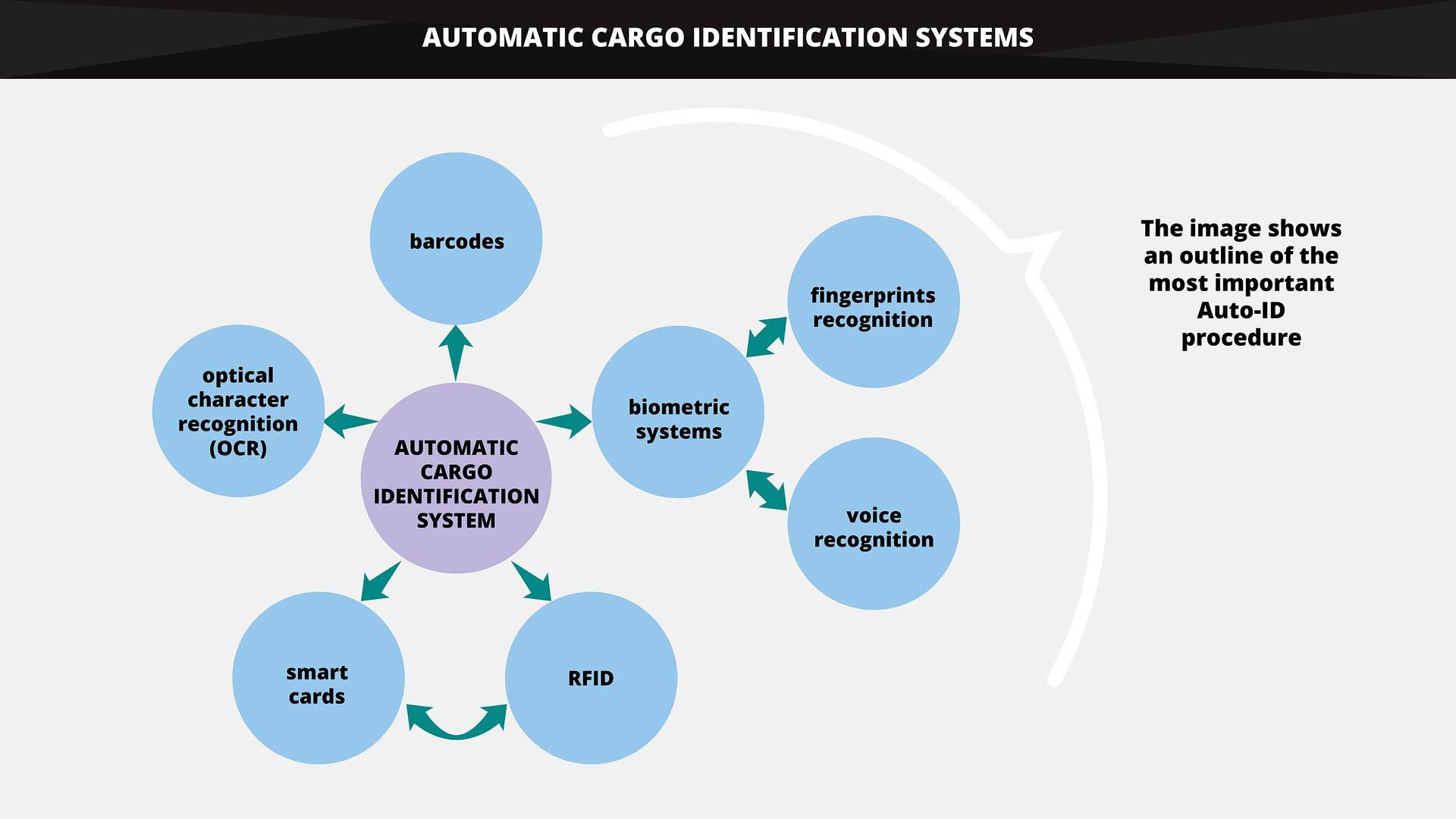 The graphic shows an outline of the most important Auto-ID procedures. Grafika przedstawia przegląd najważniejszych procedur Auto-ID.
