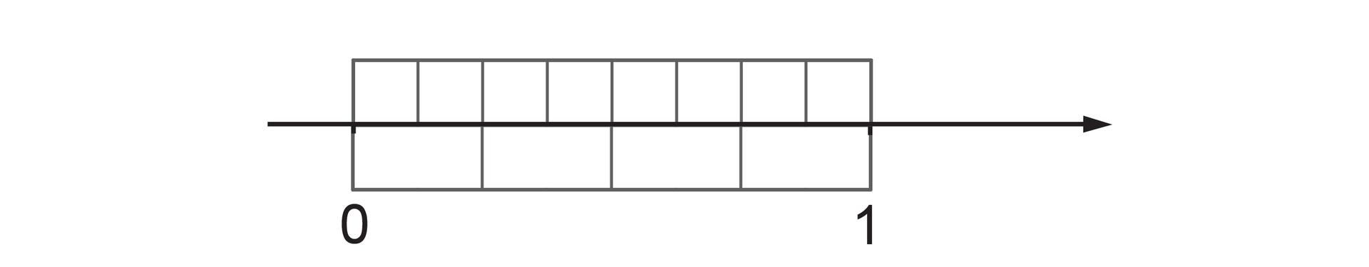 Rysunek osi liczbowej zzaznaczonymi punktami 0 i1. Pomiędzy punktami 0 i1 nad osią zaznaczony prostokąt podzielony na 8 równych części. Pod osią zaznaczony prostokąt podzielony na 4 równe części.