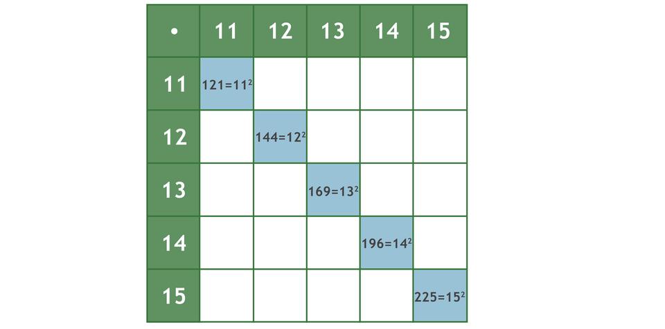 Tabela zuzupełnionymi wpisami mnożenia liczb zzadania. 11 razy 11 =121 =11 do kwadratu, 12 razy 12 =144 =12 do kwadratu, 13 razy 13 =169 =13 do kwadratu, 14 razy 14=196 =14 do kwadratu, 15 razy 15 =225 =15 do kwadratu.