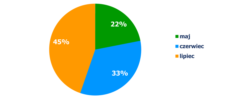 Diagram kołowy, zktórego odczytujemy procentowy podział obejrzanych filmów wzależności od miesiąca. Maj - 22%, czerwiec - 33%, lipiec – 45%. Diagram jest rozwiązaniem zadania.