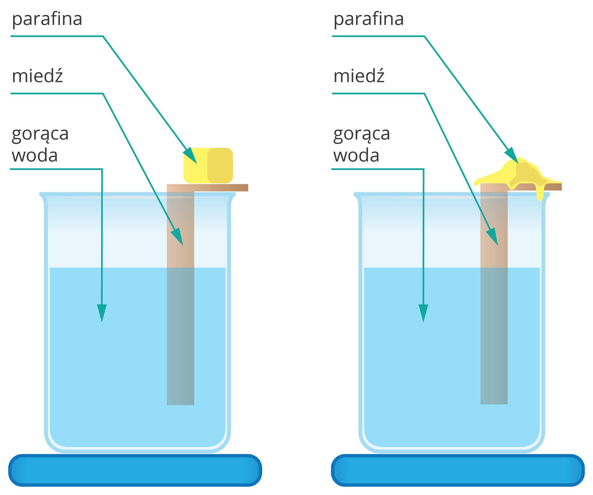 Ilustracja przedstawia dwie fazy tego samego eksperymentu. Zestaw składa się ze zlewki stojącej na podstawce inapełnionej wdwóch trzecich gorącą wodą, zagiętego wkształt odwróconej litery Lkawałka miedzi umieszczonego wzlewce taki sposób, że poziomy kawałek opiera się okrawędź zlewki, apionowy zanurzony jest wwodzie oraz kawałka żółtej substancji, którą według opisu jest parafina, leżącą na poziomej części kawałka miedzi. Na obrazku po prawej stronie, przedstawiającego końcową fazę eksperymentu, parafina uległa stopieniu pod wpływem ciepła pochodzącego zkawałka miedzi, na którym leżała.