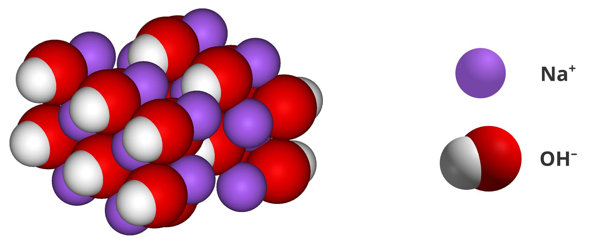 Ilustracja przedstawia graficzny model budowy wodorotlenków na przykładzie wodorotlenku sodu. Po prawej stronie legenda: średnie fioletowe kulki to kationy sodu Na plus. Pary dużych czerwonych kulek oraz małych białych kulek to aniony wodorotlenowe OH minus. Po lewej stronie rysunek sieci krystalicznej zbudowanej ztych jonów. Kationy sodu ianiony wodorotlenowe wymieszane wrównych proporcjach imocno upakowane tworzą jedno ciało stałe.