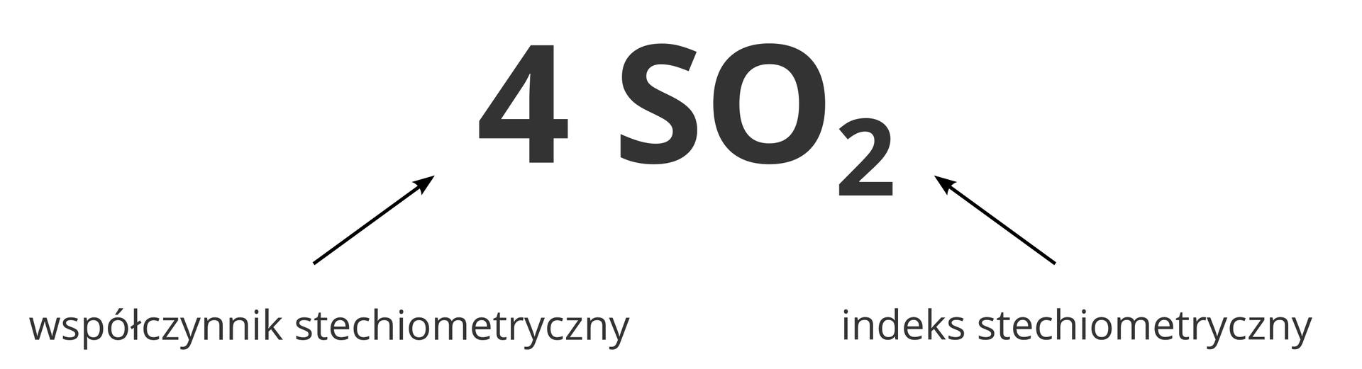 Ilustracja przedstawia klucz interpretacji zapisu chemicznego czterech cząsteczek dwutlenku siarki wzorem sumarycznym. Centralną część obrazka stanowi duży wzór 4SO2. Do liczby cztery na początku prowadzi strzałka zkomentarzem: Współczynnik stechiometryczny określa liczbę cząsteczek. Do liczby 2 za symbolem tlenu prowadzi strzałka zkomentarzem: Indeks stechiometryczny określa liczbę atomów wcząsteczce.