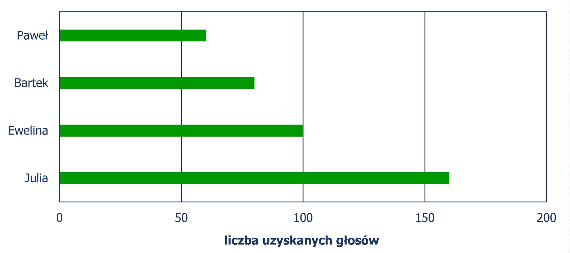 Diagram słupkowy poziomy, zktórego odczytujemy liczbę uzyskanych głosów przez poszczególnych kandydatów. Paweł – 60 głosów, Bartek – 80, Ewelina – 100, Julia – 160. Diagram jest rozwiązaniem zadania.