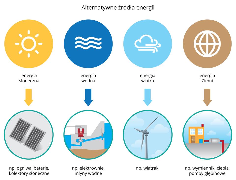 Ilustracja prezentuje ikony czterech alternatywnych źródeł energii oraz odpowiadając im przykłady.Żółta ikona zbiałym słońcem wśrodku, to energia słoneczna uzyskiwana, np.: zkolektorów słonecznych. Ciemno- niebieska ikona zbiałymi falami, to energia wody uzyskiwana, np.: zelektrowni wodnych.Jasno-niebieska ikona zbiałą chmurą, to energia wiatru uzyskiwana, np.: elektrownie wiatrowe. Brązowa ikona zkonturami białej Ziemi, to energia Ziemi, np.: pompy głębinowe.