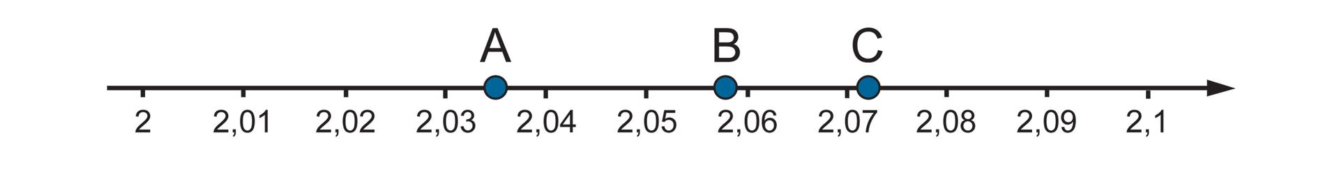 """""""Rysunek osi liczbowej zzaznaczonymi punktami 2"""
