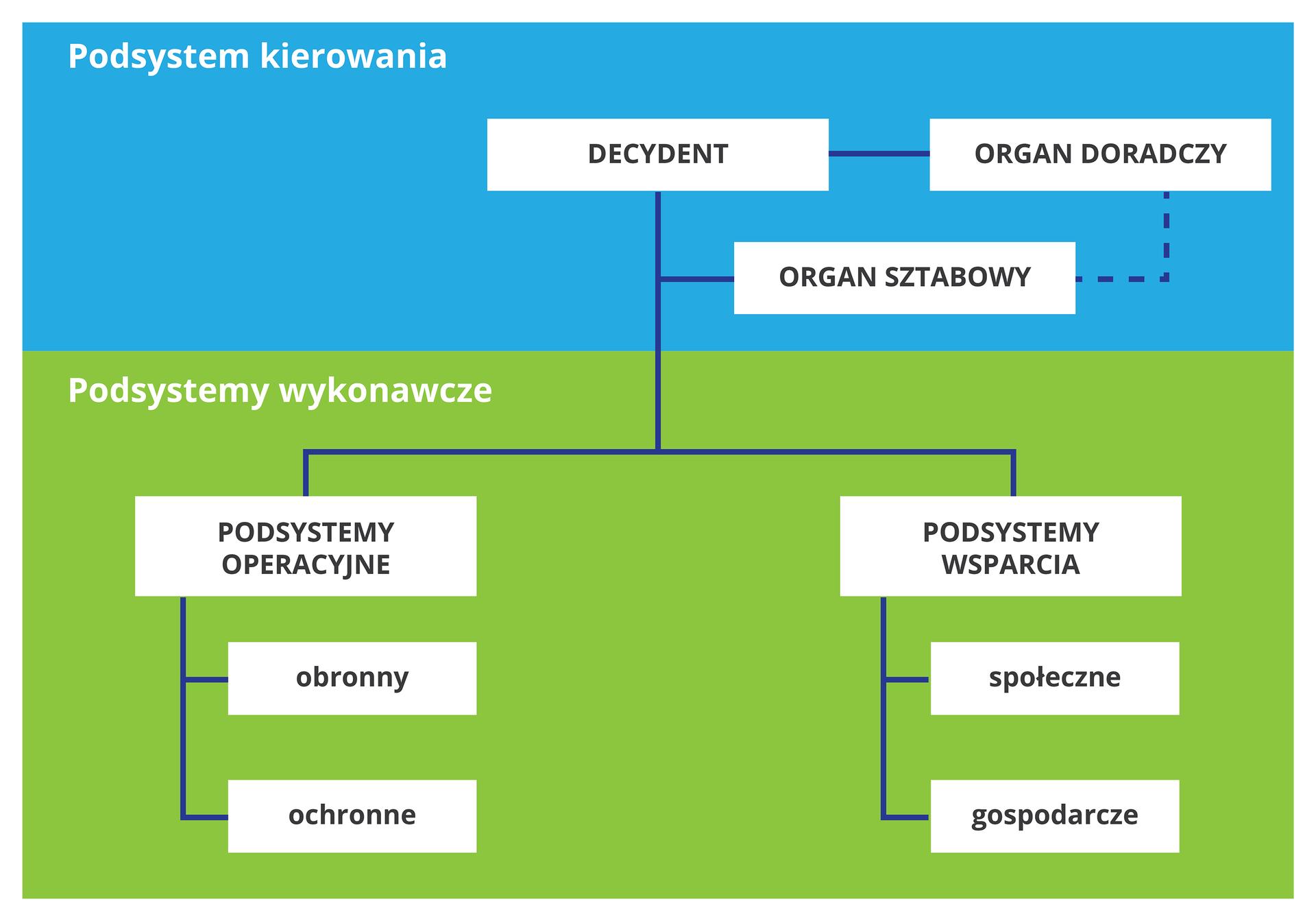 Ilustracja przedstawia schemat zpodziałem na podsystem kierowania ipodsystemy wykonawcze. Schemat podzielony poziomo. Wgórnej części podsystem kierowania. Poszczególne działy schematu: decydent, organ doradczy iorgan sztabowy. Wdolnej części schematu podsystemy wykonawcze. Po lewej stronie trzy poziomy. Najwyżej to podsystemy operacyjne, poniżej obronny ina dole ochronne. Po prawej stronie trzy poziomy podsystemu wykonawczego to najwyżej podsystemy wsparcia, poniżej społeczne ina dole gospodarcze.