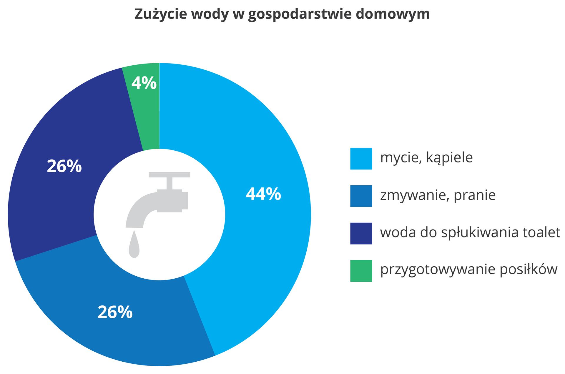 Diagram pierścieniowy wodcieniach niebieskiego zszarym kranem wcentrum przedstawia zużycie wody wgospodarstwie domowym. 44% zużywane jest na mycie ikąpiele. Po 26% zużywamy na zmywanie ipranie oraz spłukiwanie toalet. 4% wody zużywane jest do przygotowania posiłków.