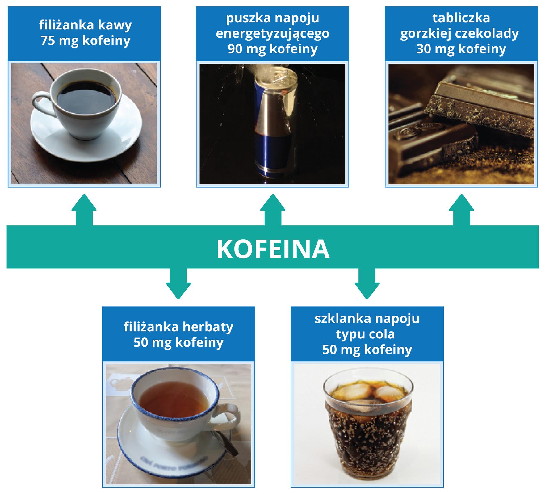 Ilustracja przedstawia zawartośc kofeiny wróżnych produktach spożywczych. Zdjęcie filiżanki kawy jak we wzorze.Podpis: filiżanka kawy – 75 mg kofeinyZdjęcie filiżanki herbaty jak we wzorze.Podpis: filiżanka herbaty – 50 mg kofeinyZdjęcie puszki napoju energetyzującego jak we wzorze.Podpis: puszka napoju energetyzującego – 90 mg kofeinyZdjęcie szklanki zcolą jak we wzorze.Podpis: szklanka napoju typu cola – 50 mg kofeinyZdjęcie tabliczki czekolady Podpis: tabliczka gorzkiej czekolady – 30 mg kofeiny