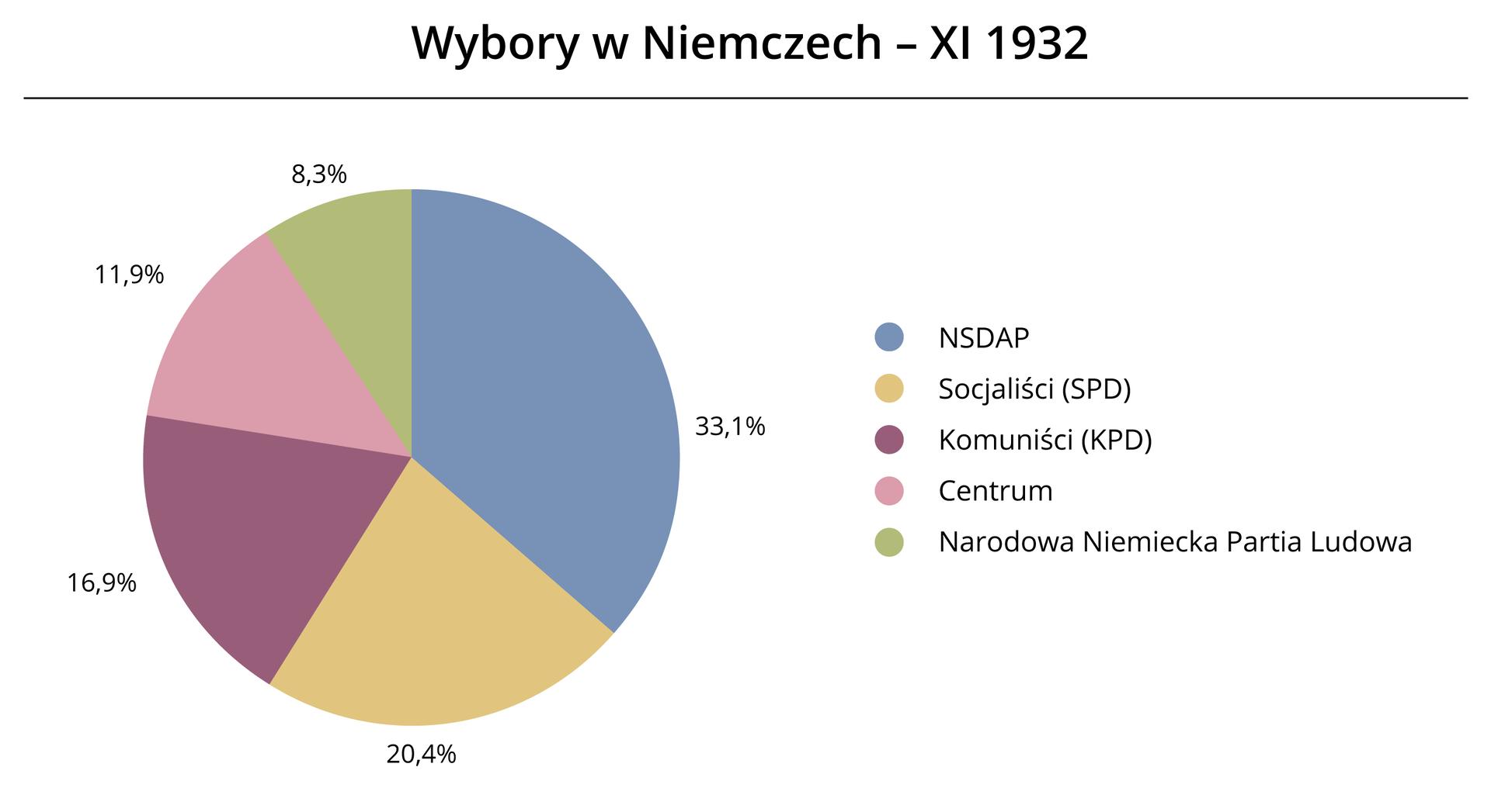 Diagram kołowy wybory wNIemczech Źródło: Contentplus.pl sp. zo.o., licencja: CC BY 3.0.