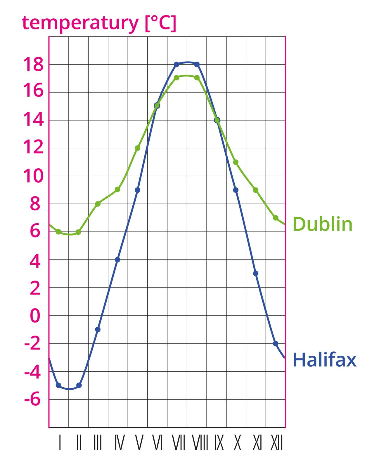 Na ilustracji wykres średnich miesięcznych temperatur wHalifaksie - linia wkolorze niebieskim iDublinie - linia wkolorze zielonym. Na pionowej osi zlewej strony opisana temperatura wstopniach Celsjusza, na poziomej osi opisano miesiące. Linia wkolorze niebieskim wskazuje wartości od minus pięć przez osiemnaście do minus dwa. Linia wkolorze zielonym wskazuje wartości od sześć przez siedemnaście do siedem.
