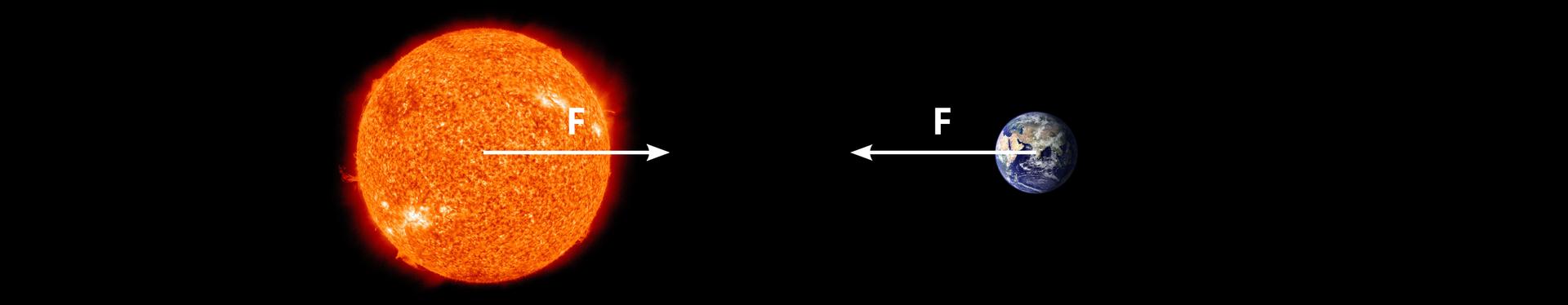 Oddziaływanie grawitacyjne Ziemi na Słońce iSłońca na Ziemię