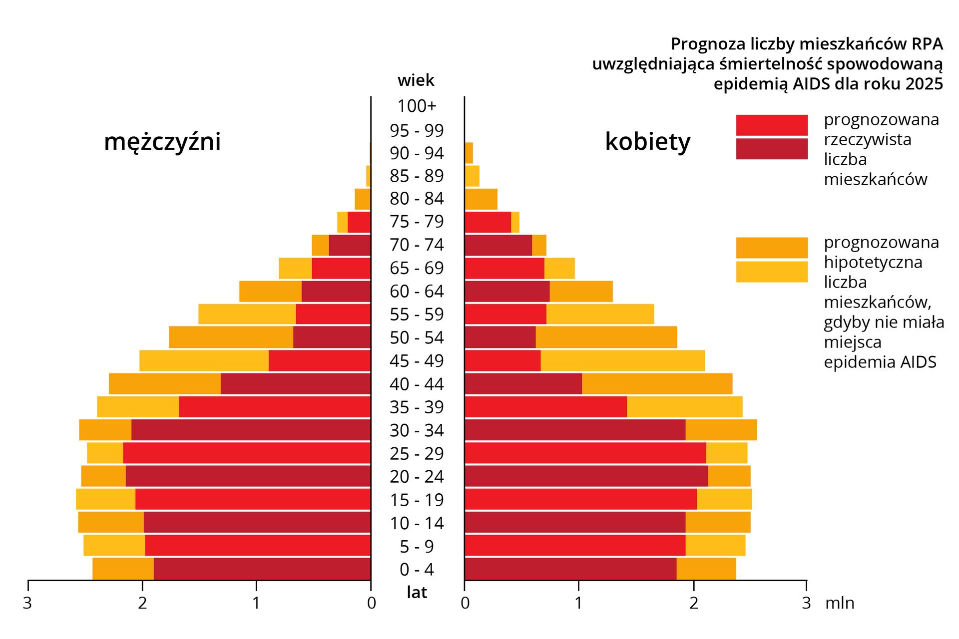 Wykres przedstawiający piramidę wieku zawierającą przewidywany wpływ AIDS na strukturę demograficzną RPA. Czerwonymi poziomymi słupkami oznaczona jest prognozowana rzeczywista liczba mieszkańców wposzczególnych przedziałach wiekowych. Żółtymi poziomymi słupkami, pokrywającymi się zczerwonymi, ale zdecydowanie od nich dłuższymi oznaczona jest prognozowana hipotetyczna liczba mieszkańców, gdyby nie miała miejsca epidemia AIDS.