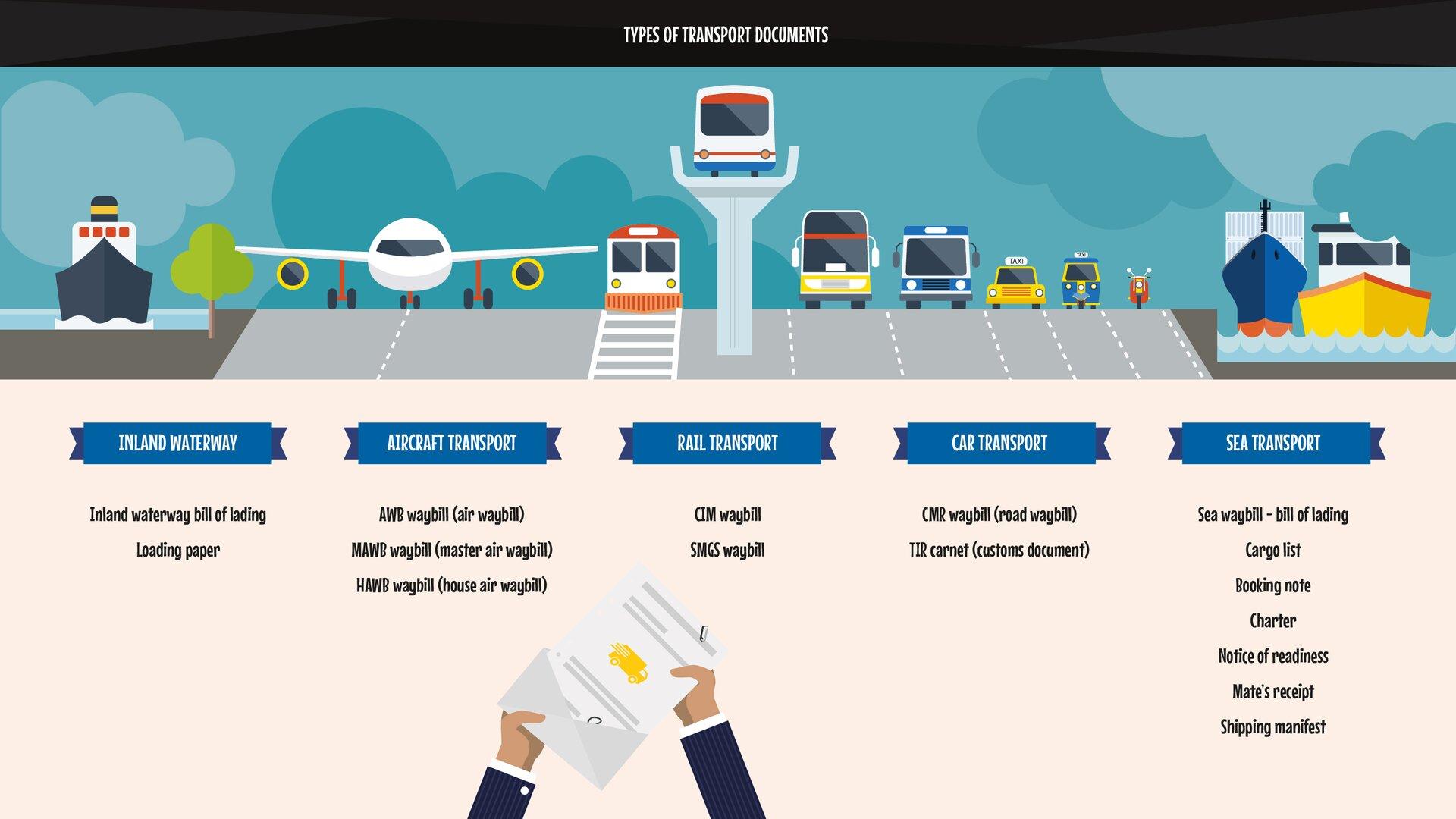 The graphics present types of transport documents. The division is based on the means of transport.Grafika przedstawia rodzaje dokumentów przewozowych. Podział ze względu na rodzaj środka transportu.