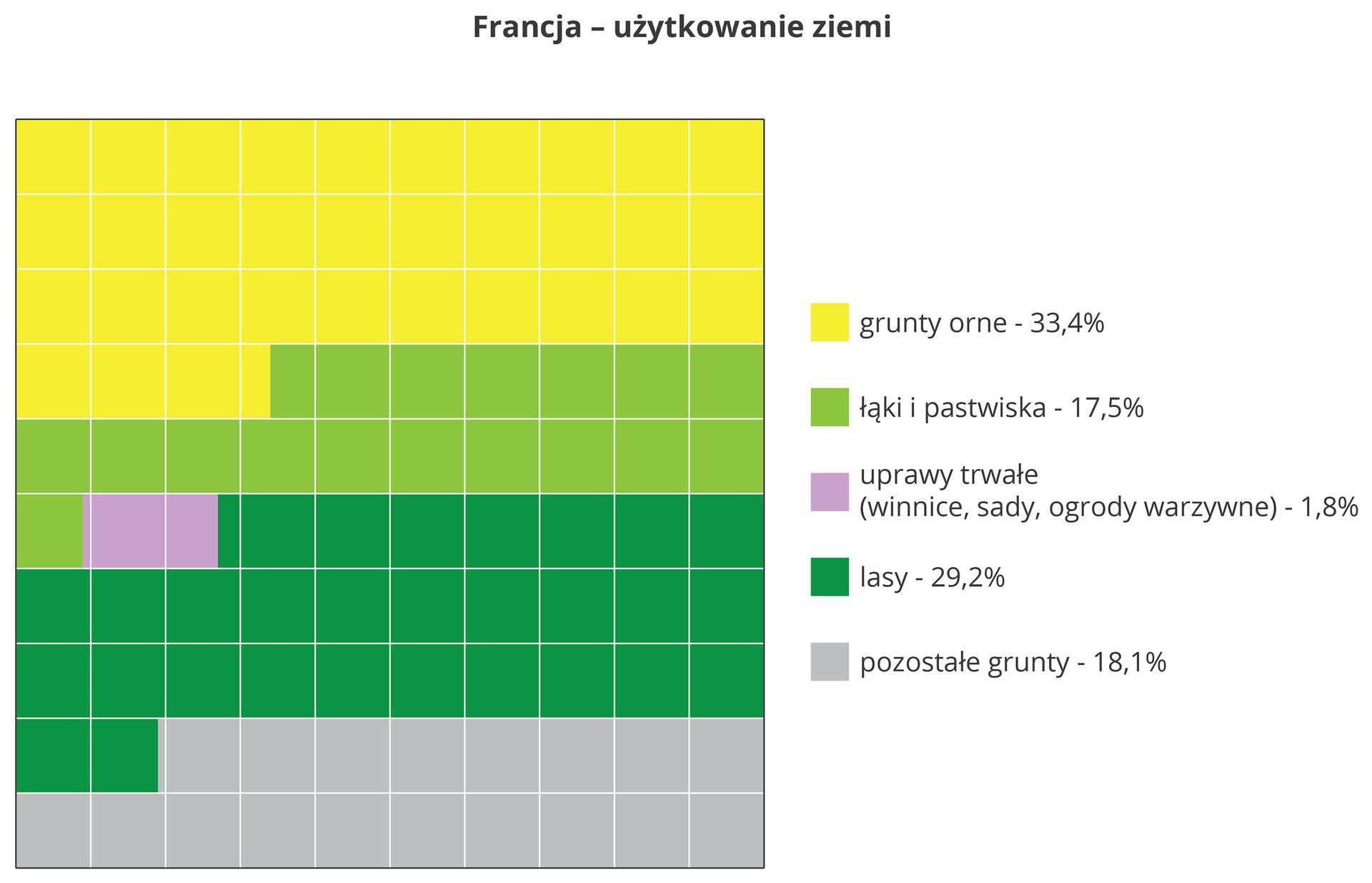 Na ilustracji wykres, kolorowe kwadraty, użytkowanie ziemi we Francji. Grunty orne - 33,4%, łąki ipastwiska - 17,5%, sady, winnice, ogrody warzywne - 1,8%, lasy - 29,2%, pozostałe grunty - 18,1%