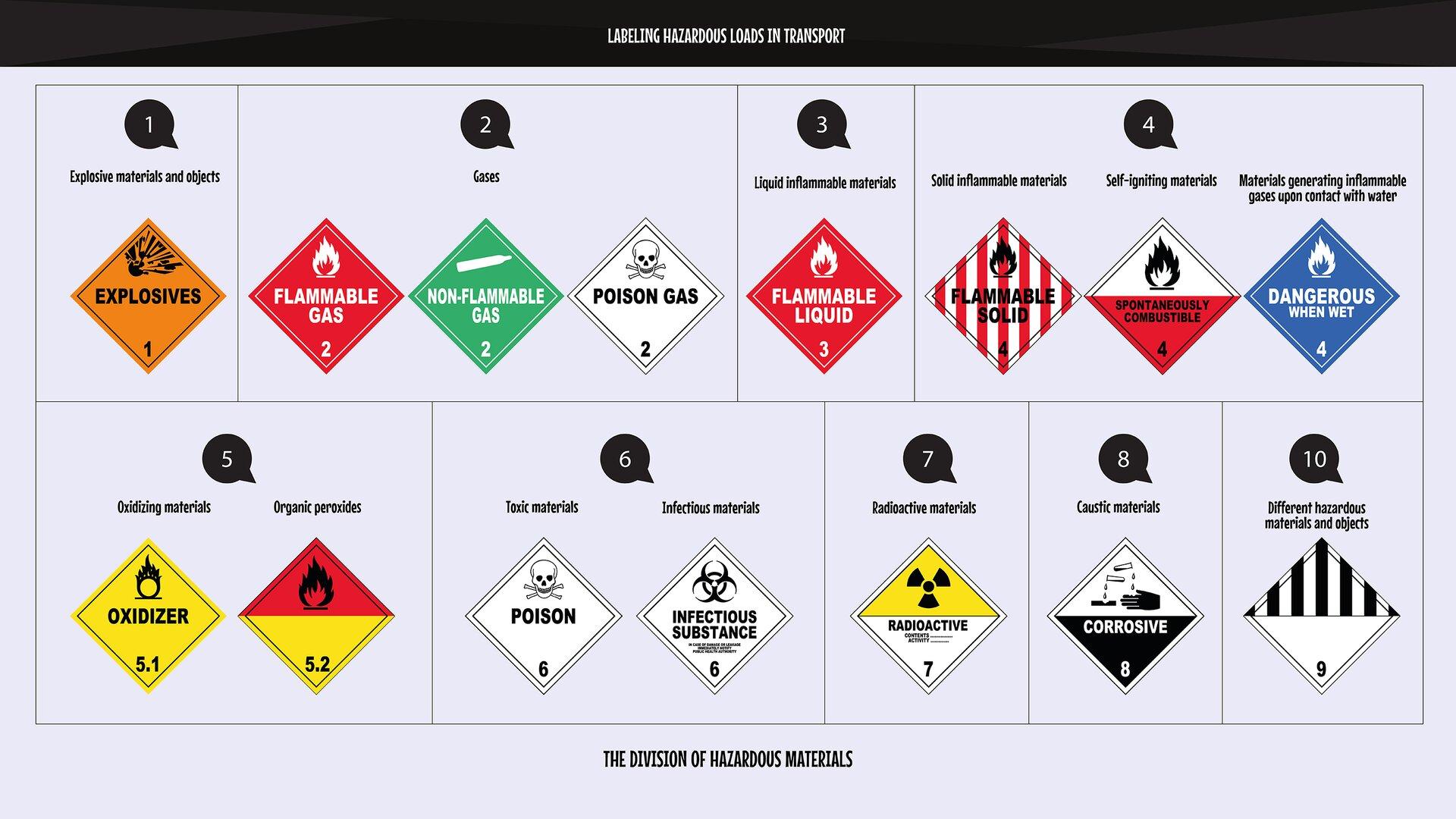The graphics present the division of hazardous materials into 13 classes and their specifications.Grafika przedstawia podział materiałów niebezpiecznych na 13 klas zagrożeń oraz zawiera ich klasyfikację wposzczególnych klasach.