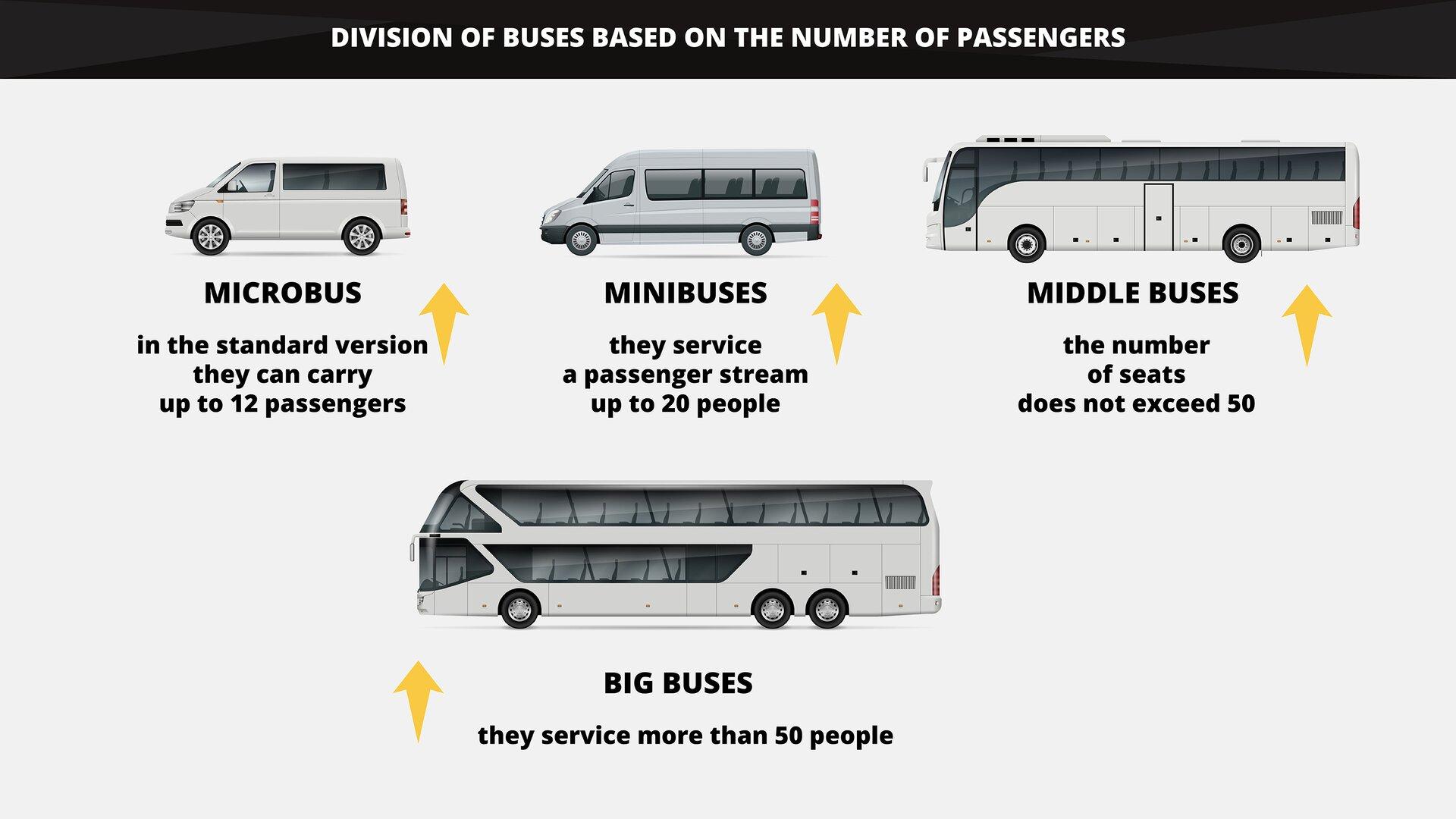 The graphics shows the division of buses based on the number of passengers. Grafika przedstawia podział autobusów ze względu na liczbę pasażerów.