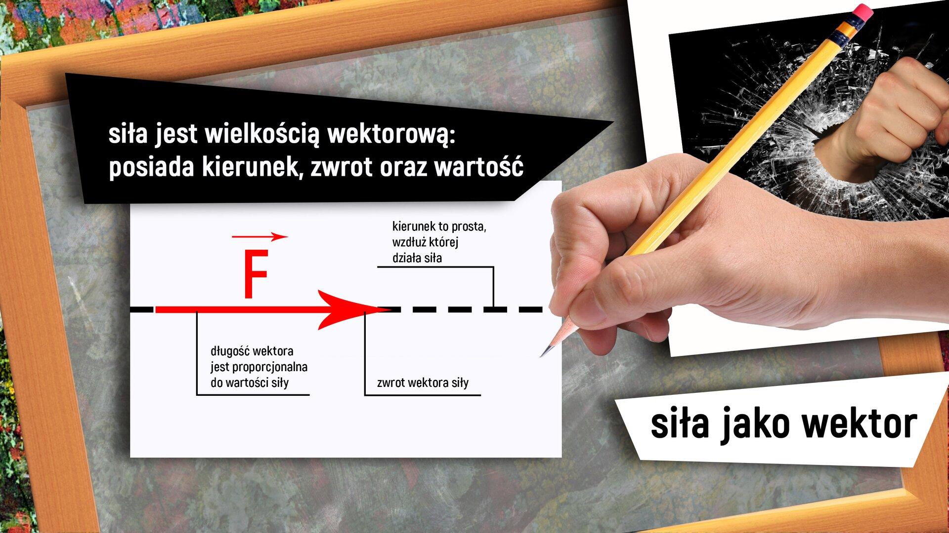 """Ilustracja przedstawia rysunek znajdujący się na szarej tablicy zdrewnianą ramką, opisujący siłę jako wektor. Rysunek przedstawia czerwoną strzałkę biegnącą wkierunku poziomym zgrotem wprawą stronę, adalej przerywaną linię wkolorze czarnym. Na rysunku znajdują się także podpisy: """"długość wektora jest proporcjonalna do wartości siły"""", """"zwrot siły wektora"""", """"kierunek to prosta, wzdłuż której działa siła"""". Wlewym górnym rogu jest napis: """"siła jest wielkością wektorową: posiada kierunek, zwrot oraz wartość"""". Po prawej stronie znajduje się prawa dłoń, wktórej jest ołówek, apod nią napis: """"siła jako wektor"""". Wprawym górnym rogu znajduje się obraz ilustrujący siłę – pięść przebijająca szybę."""
