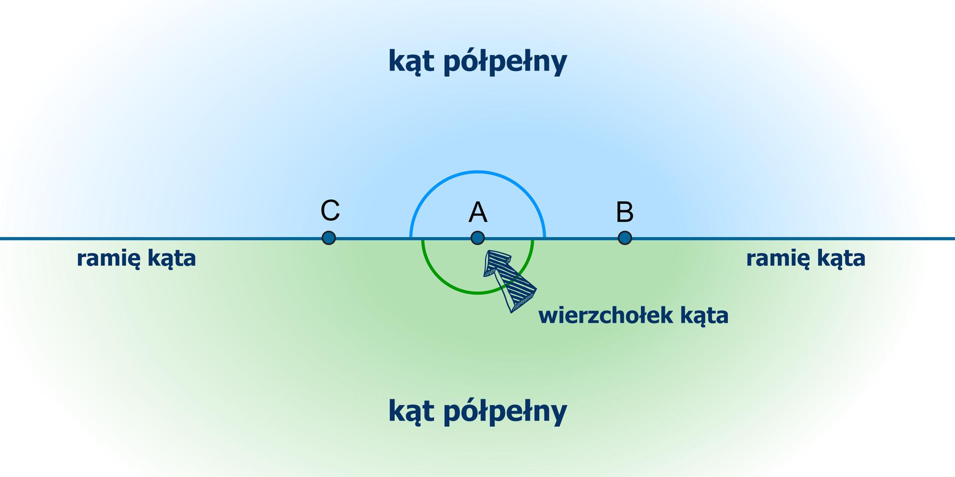 Rysunek dwóch kątów półpełnych CABwyznaczonych przez półproste CA iAB. Zaznaczono wierzchołek kąta wpunkcie Airamiona kątów. Kąty oznaczone odpowiednimi łukami.