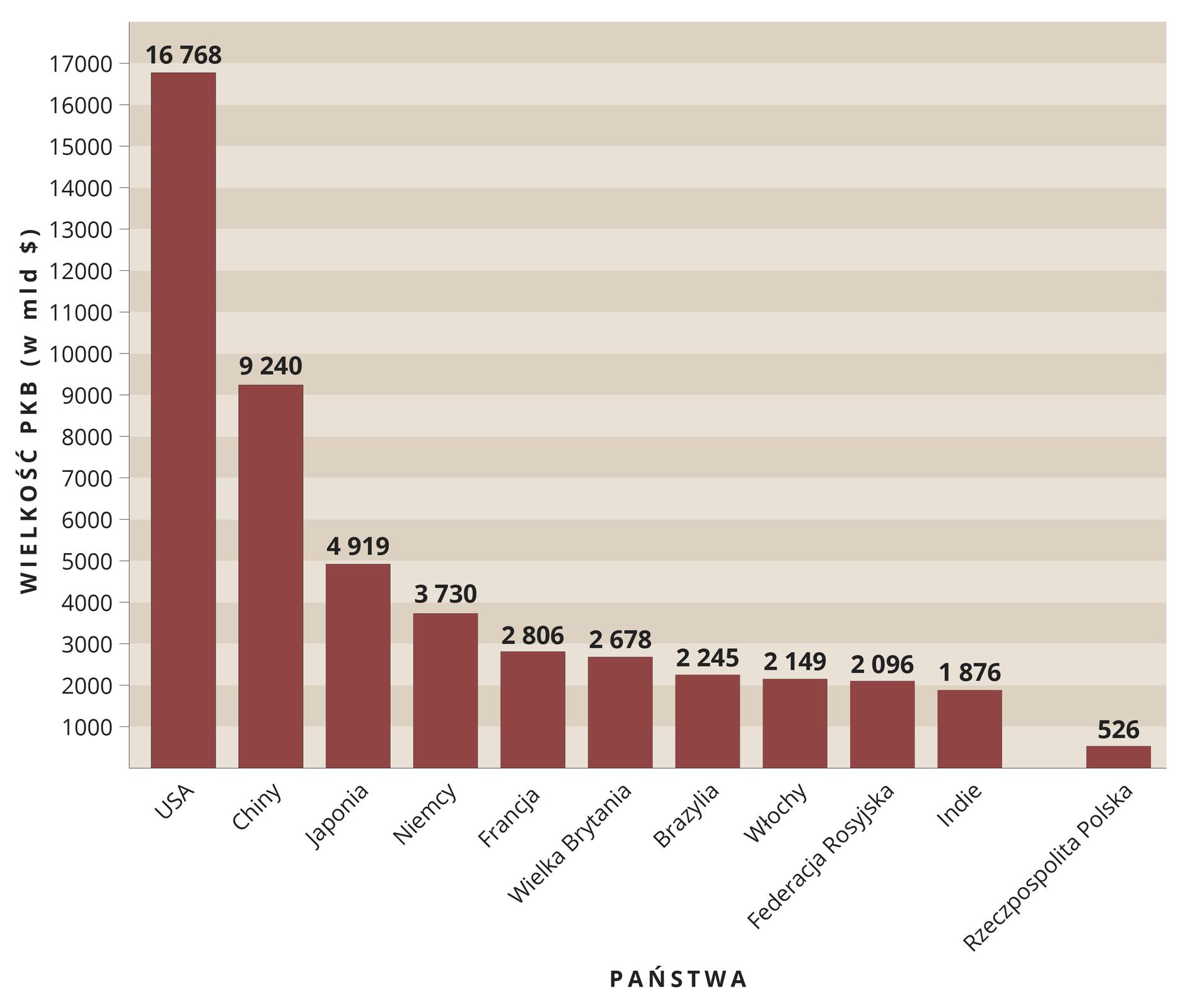 Ilustracja 1 przedstawia wykres słupkowy 10 największych gospodarek świata. Oś pionowa to oś liczbowa wielkość PKB wyrażona wmiliardach dolarów. Oś pozioma to poszczególne państwa. Od lewej największe znajwiększym przyrostem: USA, Chiny, Japonia, Niemcy, Francja, Wielka Brytania, Brazylia, Włochy, Federacja Rosyjska, Indie. Po prawej stronie osi Polska dla porównania. Największa gospodarka wUSA sięga 17 tysięcy miliardów aPolska to 526 miliardów.