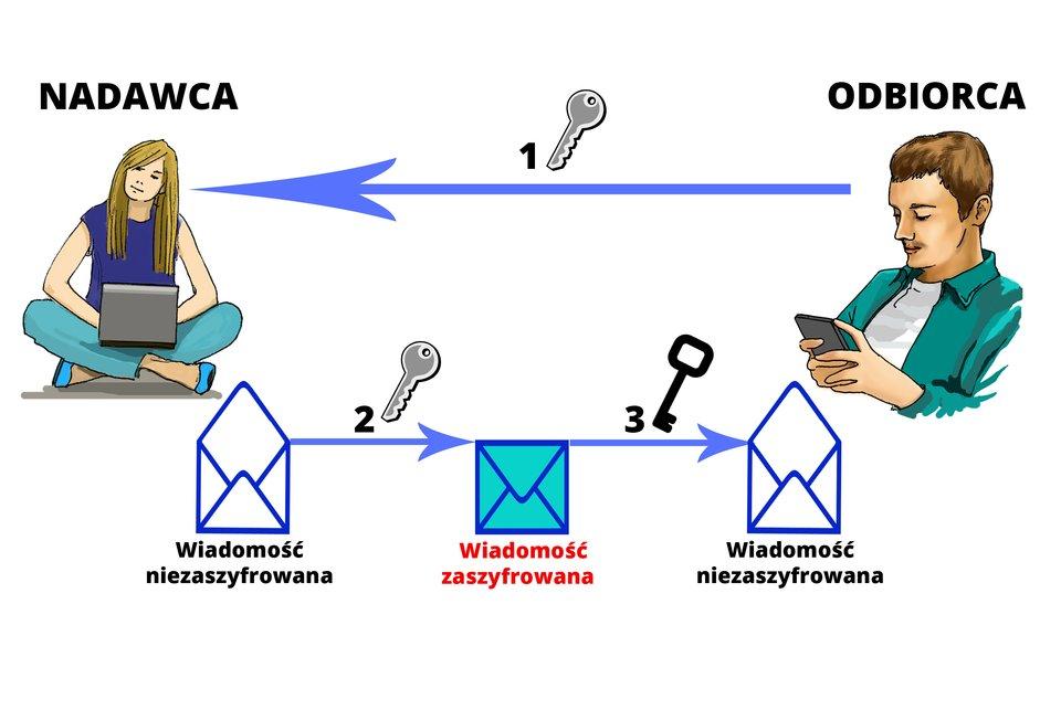 Ilustracja istoty szyfrowania danych pomiędzy nadawcą iodbiorcą