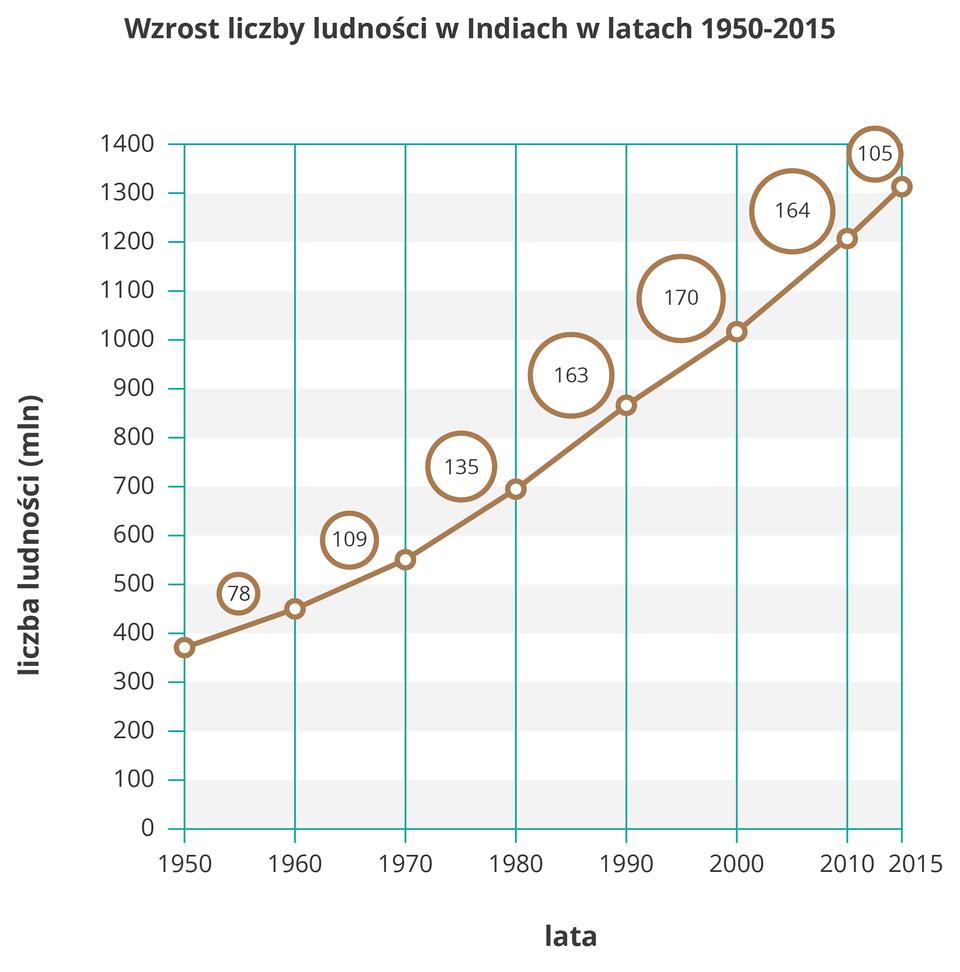 Na ilustracji wykres liniowy. Trzykrotny wzrost liczby ludności Indii zprawie czterystu milionów wroku tysiąc dziewięćset pięćdziesiątym do miliarda trzystu milionów wroku dwa tysiące piętnastym. Co dziesięć lat przybywało od siedemdziesięciu ośmiu do stu siedemdziesięciu milionów osób, zapisano to nad wykresem.