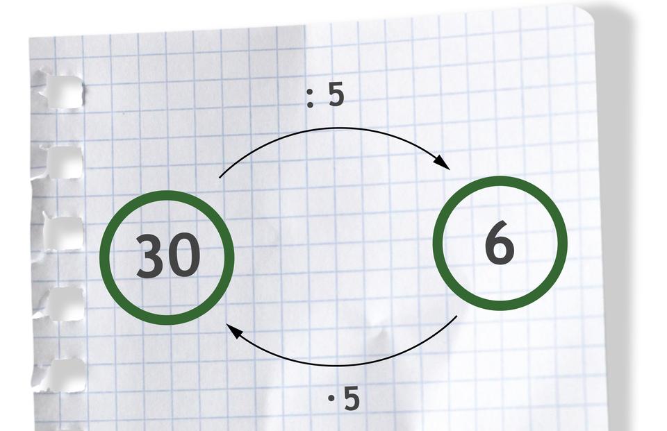 Graf pokazuje, że mnożenie idzielenie są wzajemnie odwrotne. Liczba 30, nad strzałką wprawo dzielone przez 5, daje liczbę 6. Liczba 6, pod strzałką wlewo razy 5, daje liczbę 30.