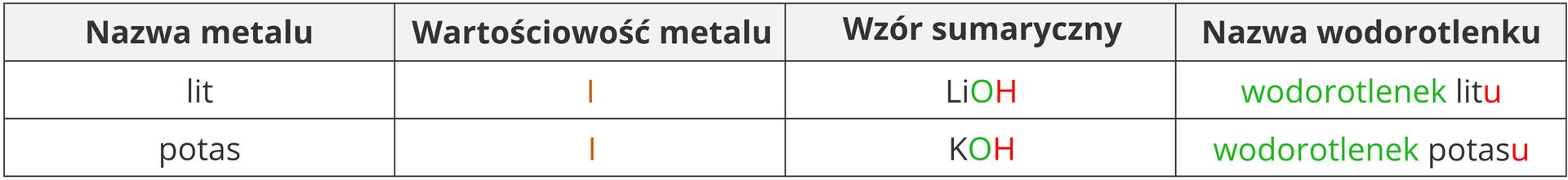 Tabela zprzykładowym nazewnictwem wodorotlenków powstałych zmetali owartościowości jeden. Przedstawiono tutaj, wraz znazwami zapisanymi słownie wodorotlenek litu owzorze LiOH wraz wodorotlenek potasu owzorze KOH. Słowo wodorotlenek oraz litery una końcach wyrazów litu ipotasu wyróżniono kolorem.