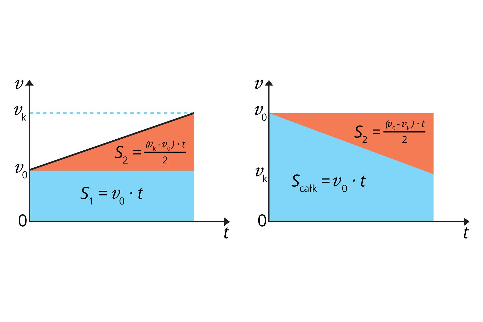 """Schemat przedstawia dwa wykres zależności prędkości od czasu wraz ze wzorami na drogę. Tło białe. Osie odciętych opisane """"t"""". Osie rzędnych opisane """"v"""". Na pierwszym wykresie narysowano niebieski prostokąt iczerwony trójkąt prostokątny. Na osi rzędnych zaznaczono dwie wartości: v₀ ivk (od dołu). Prostokąt lewy dolny róg ma wpoczątku układu współrzędnych. Wysokość od (0, 0) do (0, v₀). Dłuższa przyprostokątna trójkąta pokrywa się zdłuższym, górnym bokiem prostokąta. Punkt v₀ jest wierzchołkiem trójkąta. Druga przyprostokątna ma długość od v₀ do vk. Wewnątrz prostokąta napisano wzór: s₁ = v₀ • t. Wewnątrz trójkąta napisano wzór: S₂ = [(vk - v₀)• t]/2. Na drugim wykresie narysowano niebieski trapez prostokątny iczerwony trójkąt prostokątny. Na osi rzędnych zaznaczono dwie wartości: vk iv₀ (od dołu). Dłuższa podstawa trapezu ibok, zktórym tworzy kąt prosty, leżą na osiach układu (podstawa na osi rzędnych). Podstawa ma długość v₀. Krótsza podstawa trapezu ma długość od 0 do vk. Drugi bok trapezu pokrywa się zprzeciwprostokątną trójkąta. Krótsza przyprostokątna ma długość od vk do v₀. Leży na tej samej prostej, co krótsza podstawa trapezu. Trójkąt itrapez są ułożone tak, że wspólnie tworzą prostokąt. Wewnątrz trapezu napisano wzór: Scałk = v₀ • t. Wewnątrz trójkąta napisano wzór: S₂= [(v₀ - vk)• t]/2."""