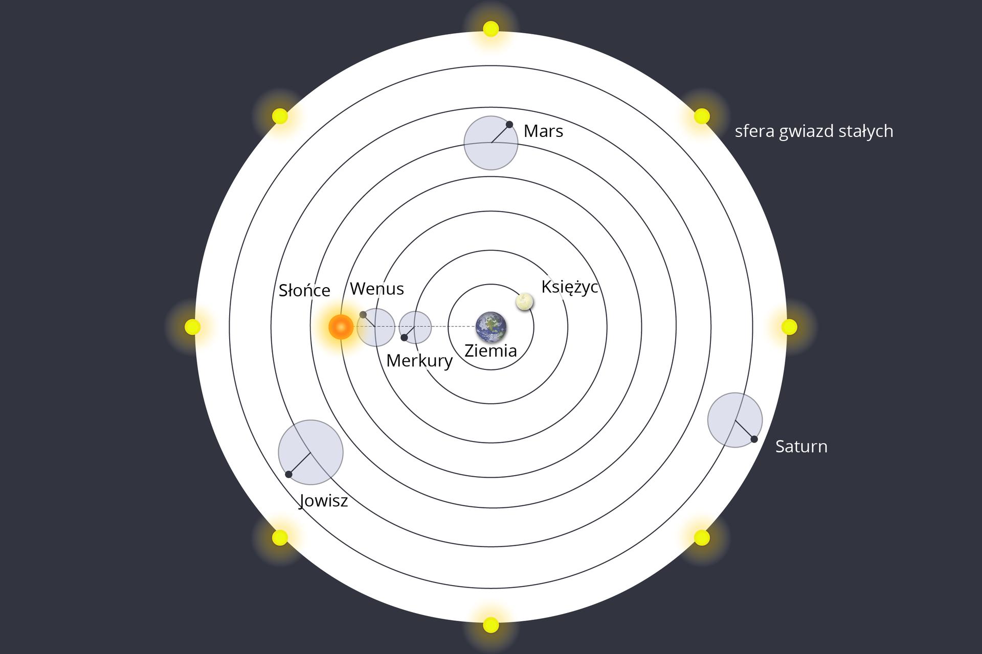 """Ilustracja przedstawiająca system geocentryczny, wktórym Ziemia zajmuje wstosunku do innych ciał niebieskich centralne położenie. Tło ciemnoszare. Na środku białe koło, na jego brzegach żółte punkty – """"strefa gwiazd stałych"""". Wśrodku znajduje się 7 okręgów, ułożonych kolejno wewnątrz siebie, od największego do najmniejszego. Wewnątrz najmniejszego znajduje się Ziemia. Na pierwszym od Ziemi – Księżyc. Na drugim od Ziemi – Merkury. Na trzecim – Wenus. Na czwartym Słońce. Na piątym Mars. Na szóstym – Jowisz. Na siódmym – Saturn."""
