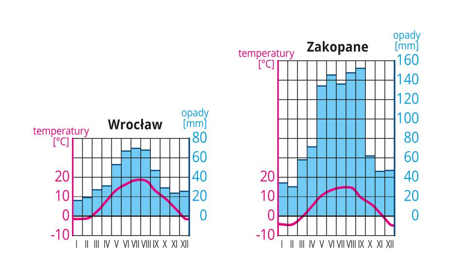Na ilustracji klimatogram dla Wrocławia. Niebieskie słupki, opady maksymalnie siedemdziesiąt milimetrów, największe latem. Czerwona linia - wykres temperatury, latem 20 stopni, zimą niewiele poniżej zera. Drugi klimatogram dla Zakopanego. Niebieskie słupki - opady, maksymalnie sto pięćdziesiąt milimetrów, największe latem. Czerwona linia - wykres temperatury, latem 15 stopni, zimą minus pięć.