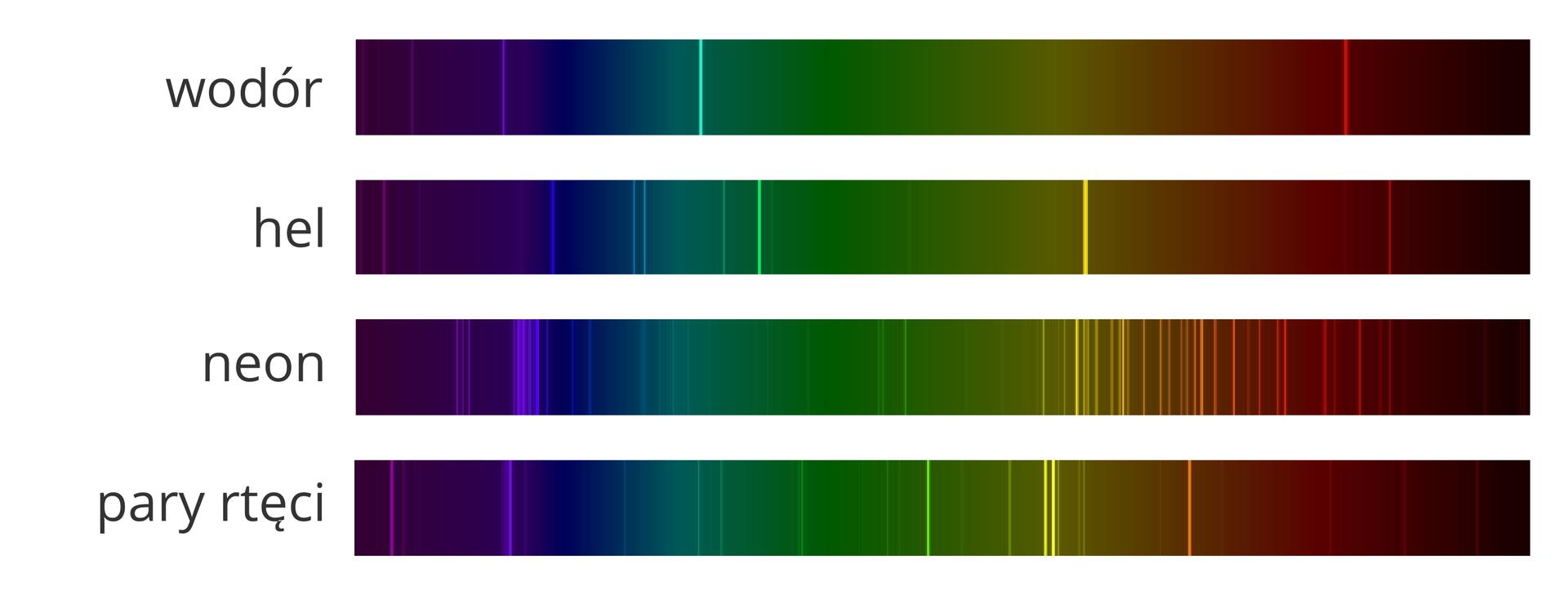 Ilustracja przedstawia widma czterech gazów. Widma mają kształt poziomych długich prostokątów. Szerokość to około piętnaście milimetrów. Długość około piętnaście centymetrów. Każde widmo ma powierzchnię pokrytą tęczowymi barwami. Lewy iprawy koniec widma to kolor czarny. Wdalszej części widma kolory zmieniają się. Na lewo niebieski, przechodzi wzielony. Zielony przechodzi wbordowy iponownie czarny. Linie widmowe ułożone są poziomo jedna nad druga. Górna linia widmowa to wodór. Wśrodkowej części widma przeważa kolor zielony. Poniżej drugi prostokąt. To widmo helu. Lewa strona to kolor niebieski. Wśrodku nieco zielone iprawa strona to bordo iczarny. Wprawej części żółta pionowa linia. Szerokość około jeden milimetr. Trzecie widmo poniżej to neon. Lewa strona widma to kolor niebieski. Wśrodkowej części niebieskiej liczne fioletowe pionowe linie skupione na szerokości pięciu milimetrów. Na prawo od części zielonej liczne żółte pionowe linie. Na powierzchni bordowej liczne czerwone linie. Czwarte widmo na dole to pary rtęci. Lewa część widma to kolor niebieski. Nieliczne pionowe fioletowe linie. Na prawo zielona barwa. Na końcu zielonej powierzchni liczne żółte pionowe linie. Na bordowej powierzchni jedna pomarańczowa pionowa linia.
