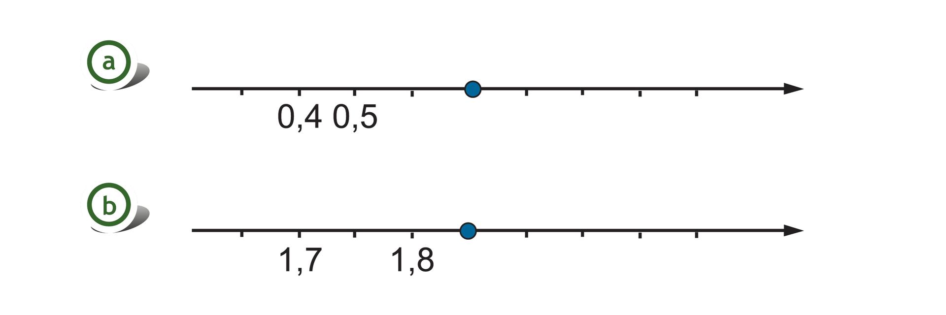 Rysunek dwóch osi liczbowych. Na pierwszej osi zaznaczone punkty 0,4 i0,5. Odcinek jednostkowy równy 0,1. Szukany punkt wyznacza dwie części za punktem 0,5. Na drugiej osi zaznaczone punkty 1,7 i1,8. Odcinek jednostkowy równy 0,5. Szukany punkt wyznacza jedną część za punktem 1,8.