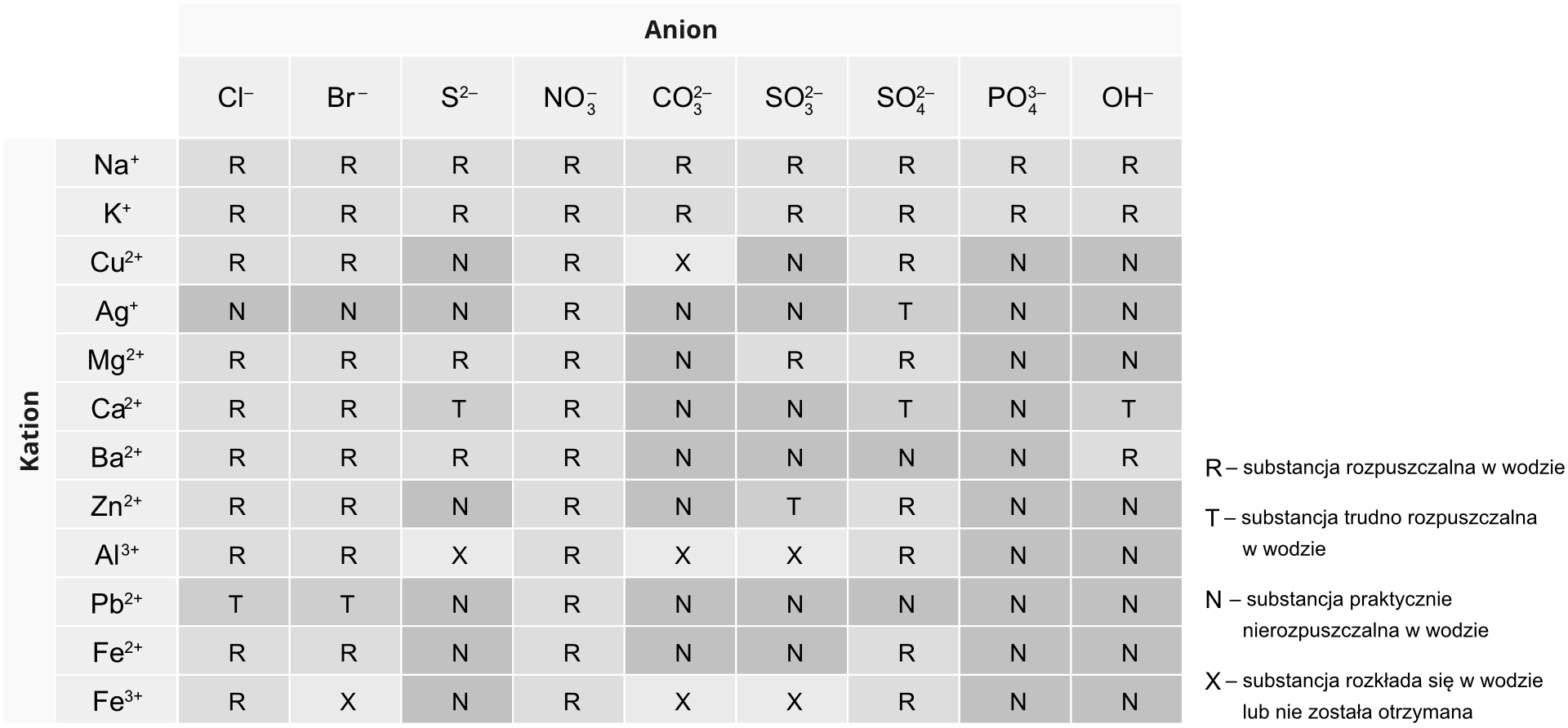 Ilustracja zawiera tabelę przedstawiającą rozpuszczalność soli iwodorotlenków wwodzie. Kolejne wiersze tabeli zawierają popularne kationy jedenastu metali, przy czym jeden znich, żelazo, występuje wdwóch wersjach różniących się wartościowością, czyli ładunkiem jonowym. Zkolei wkolumnach znajdują się aniony reszt kwasowych: chlorkowy, bromowy, siarkowy, azotowy pięć, węglowy, siarkowy cztery, siarkowy sześć ifosforowy pięć oraz reszta wodorotlenkowa. Wtabeli rozpuszczalność konkretnych soli opisano kodem literowym. Litera Roznacza, że substancja jest dobrze rozpuszczalna wwodzie, litera Toznacza, że substancja jest trudno rozpuszczalna wwodzie, alitera Noznacza, że substancja jest nierozpuszczalna wwodzie. Ostatnia kategoria to litera Xoznaczająca, że substancja rozkłada się wwodzie lub nie została otrzymana. Ztabeli można odczytać, że wszystkie sole sodu ipotasu, wszystkie azotany pięć, atakże prawie wszystkie chlorki ibromki (za wyjątkiem trudno rozpuszczalnych chlorku ibromku ołowiu, atakże nierozpuszczalnych chlorku ibromu srebra) są rozpuszczalne wwodze. To samo dotyczy magnezu, którego sole są dobrze rozpuszczalne za wyjątkiem węglanu oraz fosforanu magnezu. Również wśród siarczanów sześć przeważają sole rozpuszczalne, za wyjątkiem trudno rozpuszczalnych siarczanów sześć srebra iwapnia oraz nierozpuszczalnych siarczanów sześć baru iołowiu. Zkolei prawie wszystkie fosforany, poza fosforanem sodu iwapnia są nierozpuszczalne, awęglany isiarczany cztery większości metali są albo nierozpuszczalne, albo pod wpływem wody ulegają rozkładowi. Wodorotlenki są nierozpuszczalne za wyjątkiem dobrze rozpuszczalnych wodorotlenków sodu, potasu ibaru oraz trudno rozpuszczalnego wodorotlenku wapnia. Największe zróżnicowanie występuje wśród siarczków, zktórych cztery zilustrowane wtabeli są rozpuszczalne, jeden trudno rozpuszczalny, pięć nierozpuszczalnych, adwa należą do grupy soli onieokreślonej rozpuszczalności. Po prawej stronie tabeli znajduje się legenda kodów literowych.