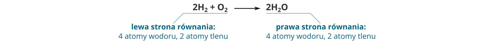 Ilustracja przedstawia poprawnie uzgodnione równanie reakcji chemicznej na przykładzie spalania wodoru wtlenie, wwyniku którego powstaje woda. Dwie dwuatomowe cząsteczki wodoru oraz jedna dwuatomowa cząsteczka tlenu daję wefekcie dwie cząsteczki wody. Pod równaniem znajduje się analiza obu jego stron. Zarówno wskład listy substratów, jak iwprodukcie występują cztery atomy wodoru oraz dwa atomy tlenu.