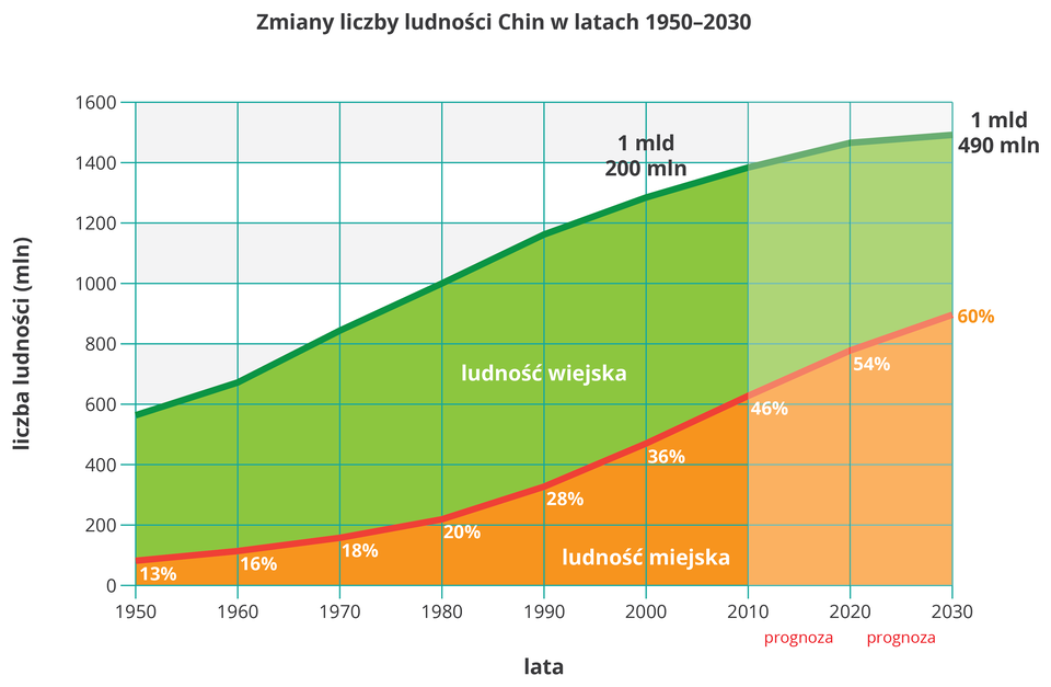 Na ilustracji wykres liniowy, zmiany liczby ludności Chin wlatach tysiąc dziewięćset pięćdziesiąt – dwa tysiące trzydzieści. Stały jednostajny wzrost liczby ludności od sześciuset milionów do półtora miliarda, stały wzrost udziału ludności miejskiej ztrzynastu procent do sześćdziesięciu.