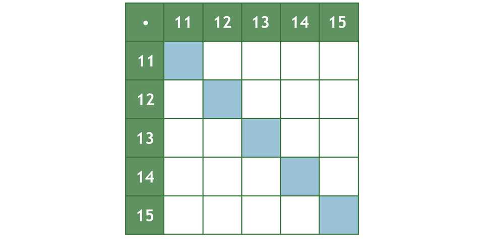 """""""Tabela, wktórej należy wpisać wyniki mnożenia liczb: 11 razy 11"""
