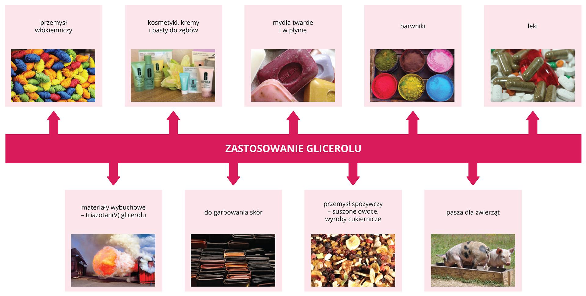 Zastosowanie glicerolu