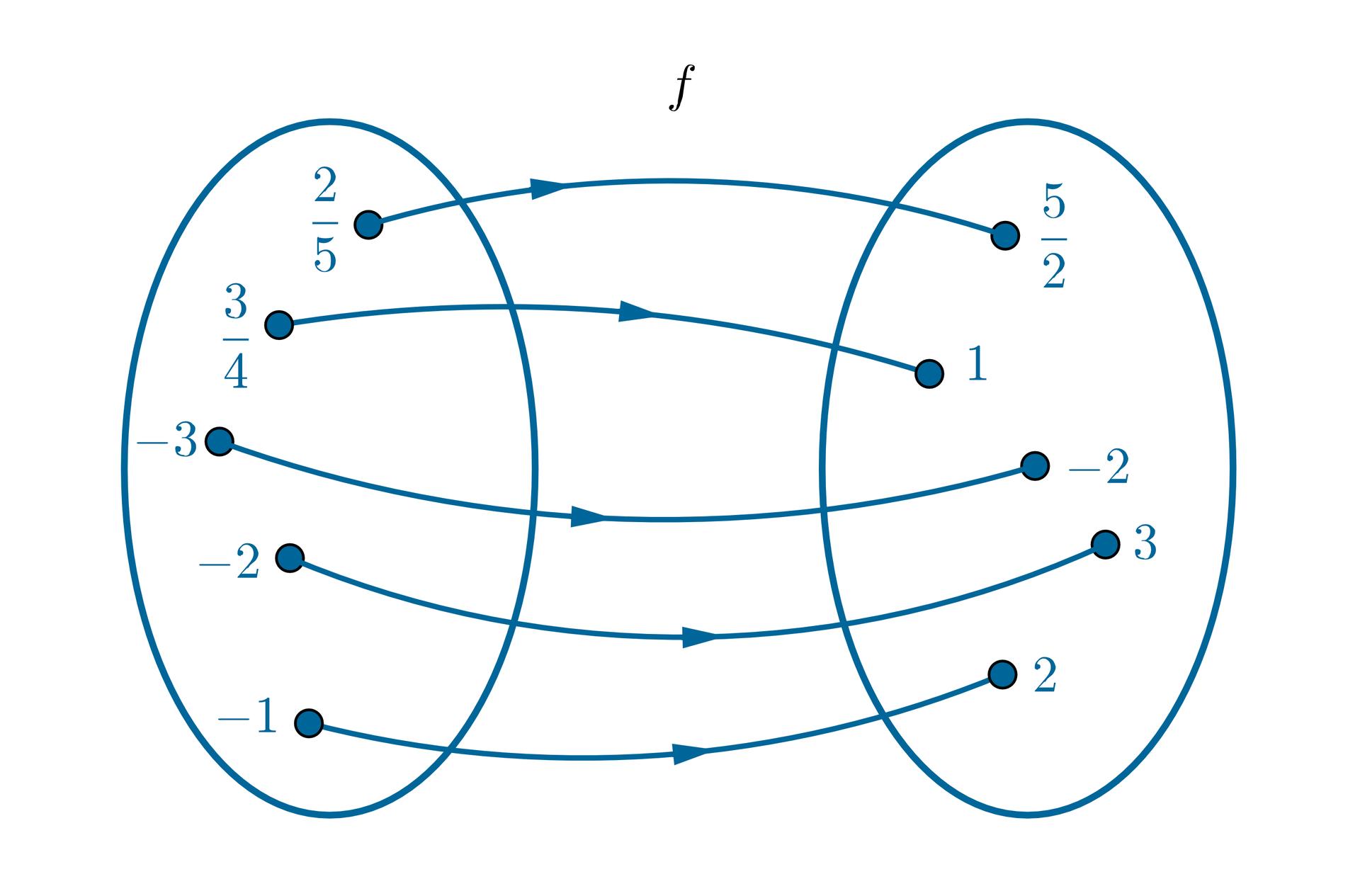 Graf pokazuje przyporządkowanie. Argumentowi dwie piąte przyporządkowano wartość pięć drugich. Argumentowi trzy czwarte przyporządkowano wartość 1. Argumentowi -3 przyporządkowano wartość -2. Argumentowi -2 przyporządkowano wartość 3. Argumentowi -1 przyporządkowano wartość 2.