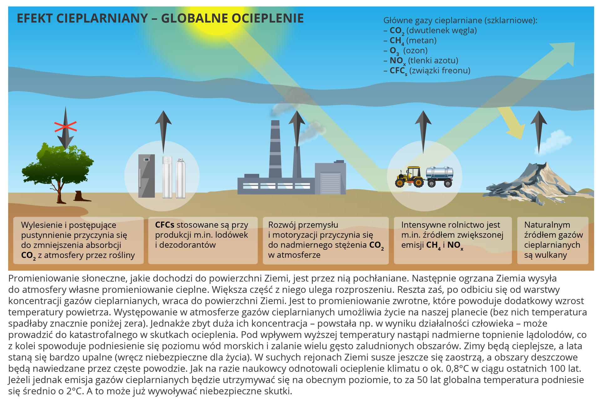 Na ilustracji rysunek iopis na temat efektu cieplarnianego iwynikającego zniego globalnego ocieplenia. Schematycznie przedstawiono elementy wpływające na zwiększenie ilości gazów cieplarnianych: drzewo – niszczenie lasów, zmniejszenie absorpcji dwutlenku węgla zatmosfery, lodówka – związki freonu, kominy – rozwój przemysłu, nadmiar dwutlenku węgla watmosferze, ciągnik – intensywne rolnictwo, zwiększona emisja tlenków azotu imetanu, wulkan – naturalne źródło gazów cieplarnianych.